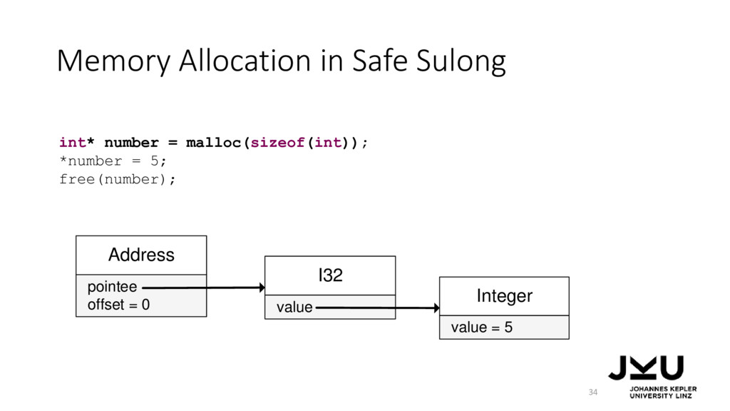Memory Allocation in Safe Sulong 34 int* number...