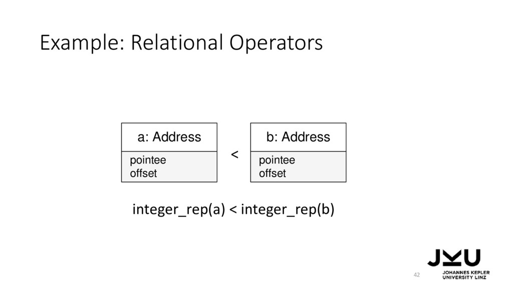 Example: Relational Operators 42 a: Address off...