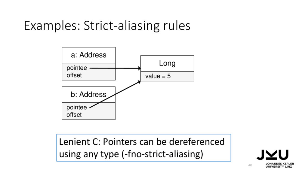 Examples: Strict-aliasing rules 48 a: Address o...