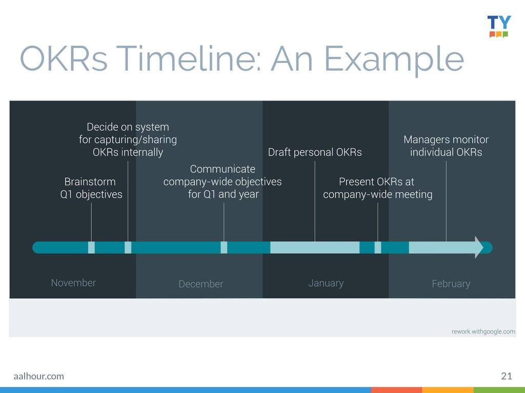 OKRs Timeline: An Example 21 aalhour.com