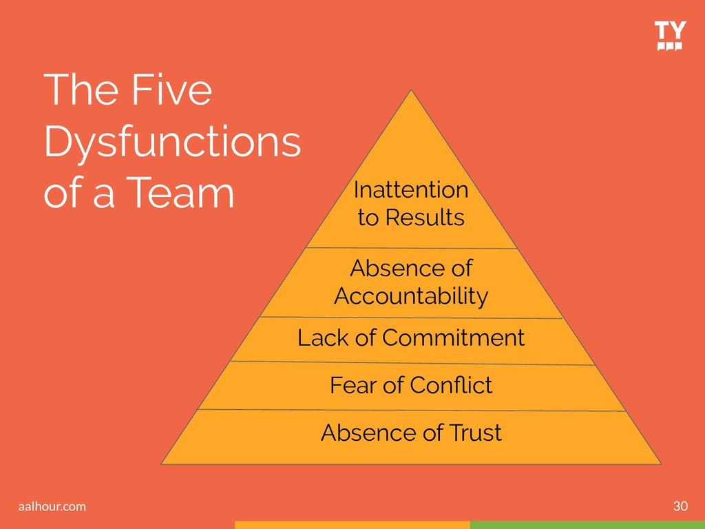 30 The Five Dysfunctions of a Team Inattention ...