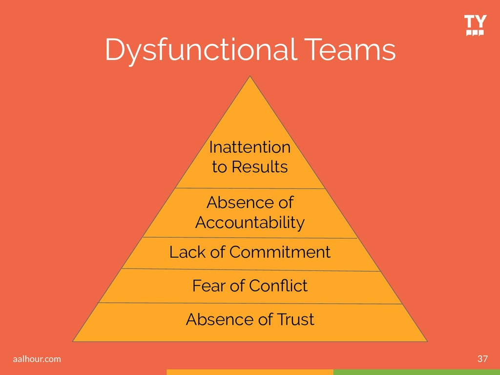 37 Dysfunctional Teams Inattention to Results A...