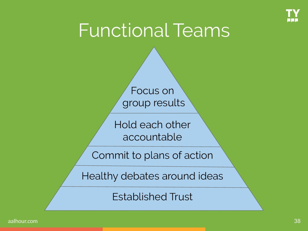 38 Functional Teams Focus on group results Hold...