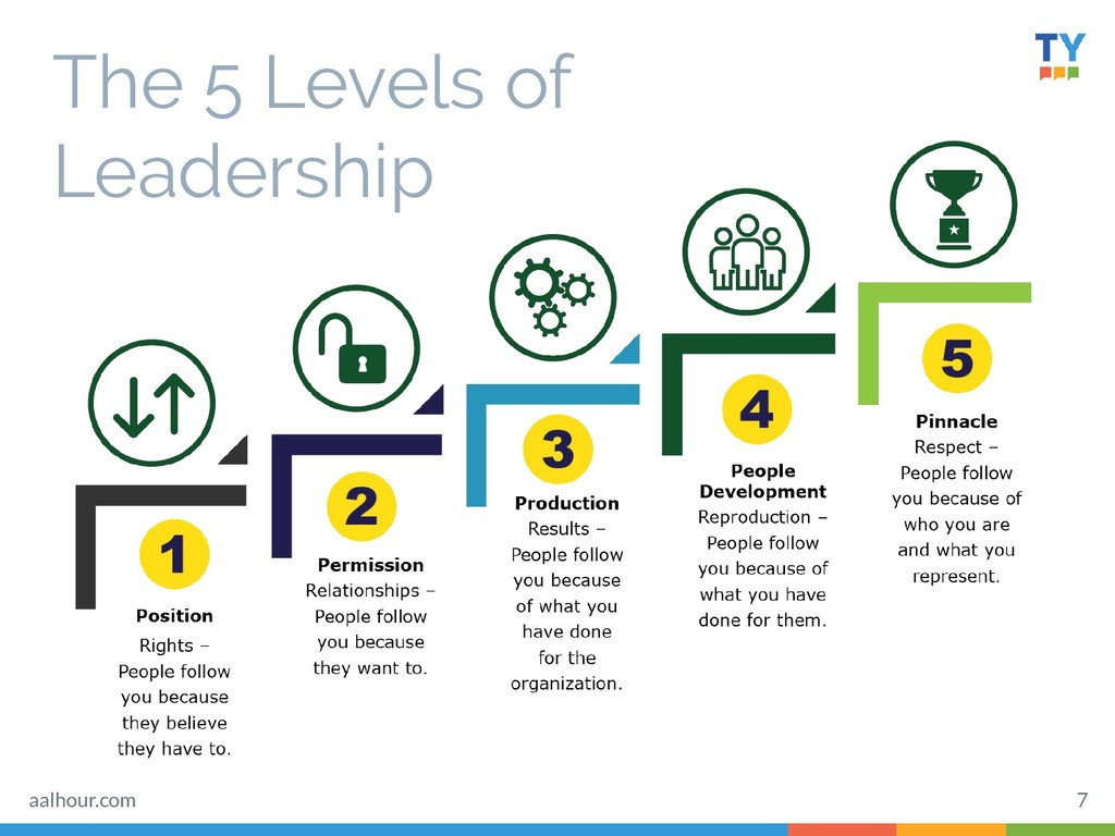 The 5 Levels of Leadership 7 aalhour.com