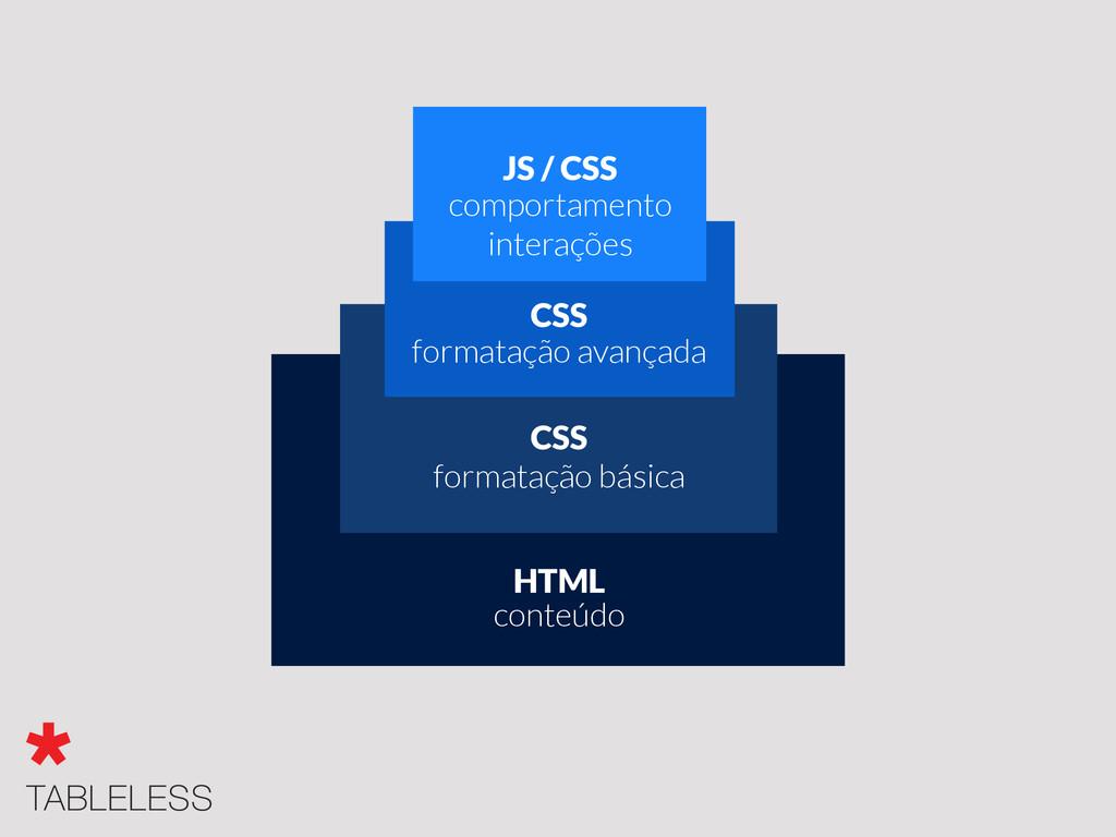 conteúdo HTML formatação básica CSS formatação ...