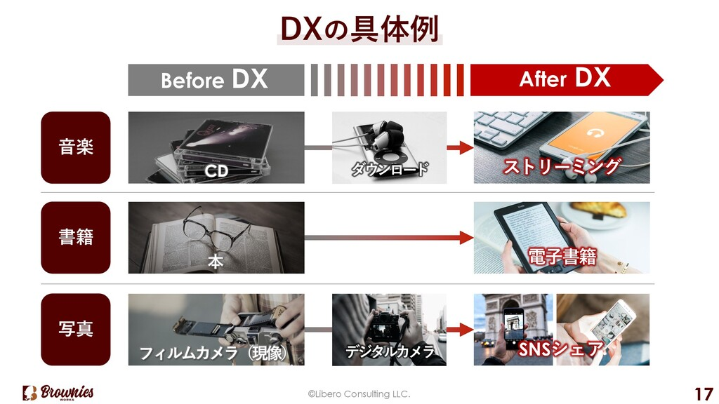 ©Libero Consulting LLC. 17 DXの具体例 Before DX ⾳楽 ...