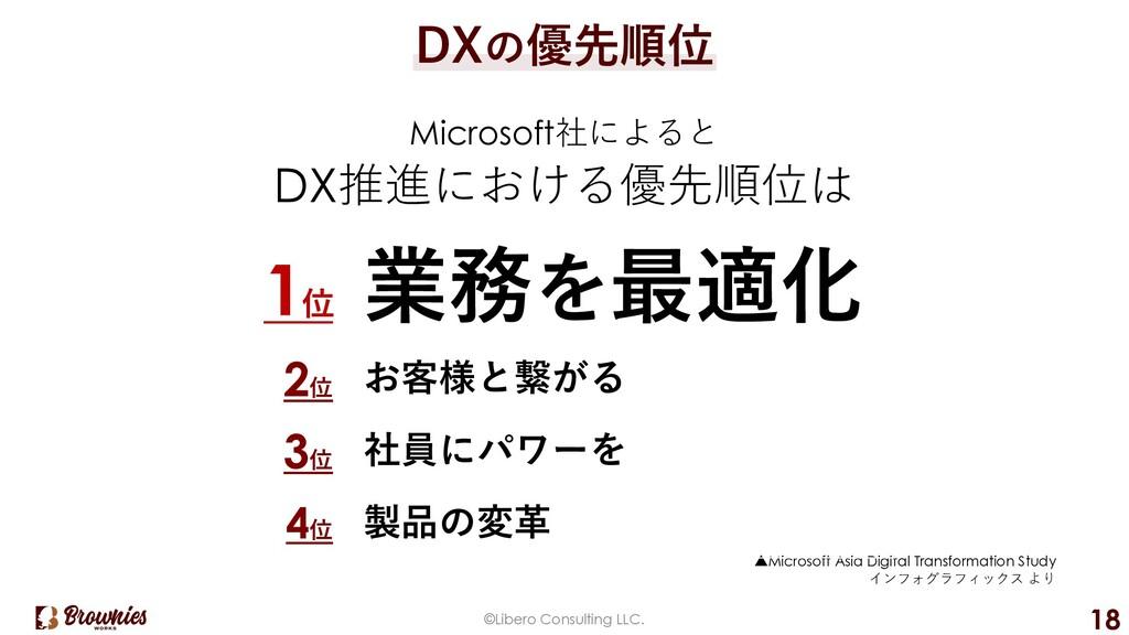 ©Libero Consulting LLC. 18 DXの優先順位 Microsoft社によ...