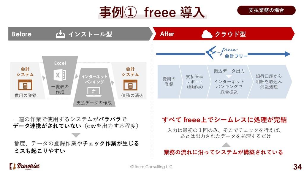 事例① freee 導⼊ 銀⾏⼝座から 明細を取込み 消込処理 After Before ©L...