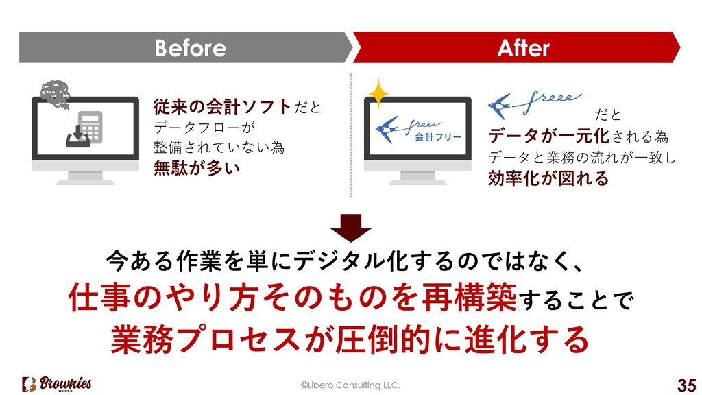 ©Libero Consulting LLC. 35 After Before 従来の会計ソフ...
