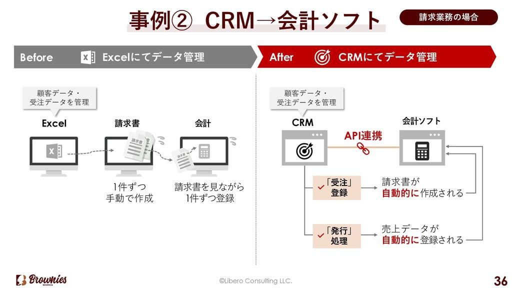 ©Libero Consulting LLC. 36 事例② CRM→会計ソフト 請求業務の場...