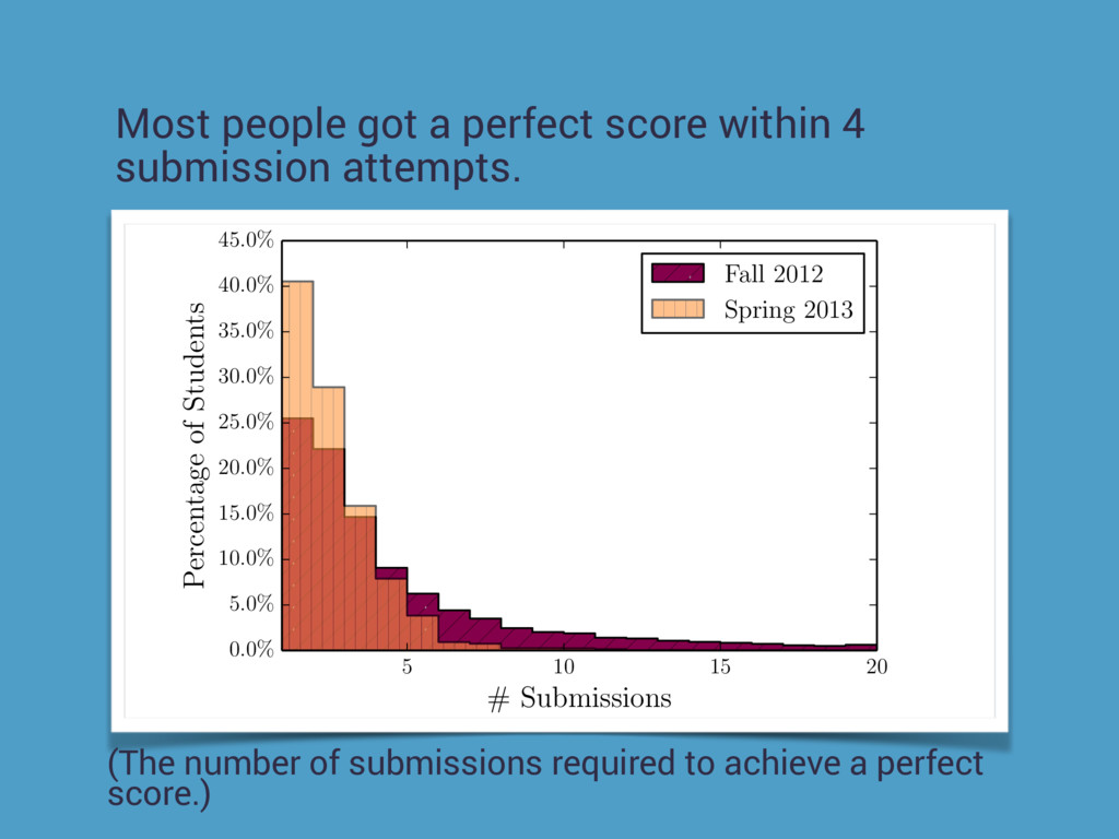 Most people got a perfect score within 4 submis...