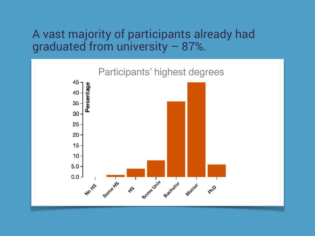 A vast majority of participants already had gra...