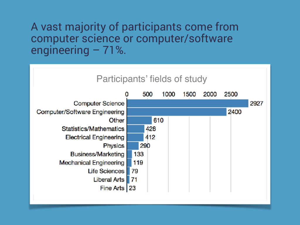 A vast majority of participants come from compu...