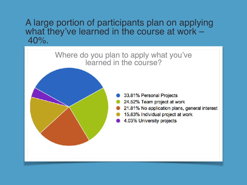 A large portion of participants plan on applyin...