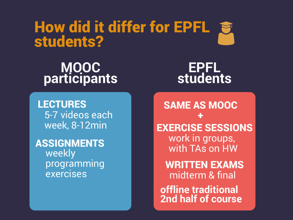 How did it differ for EPFL students? MOOC parti...