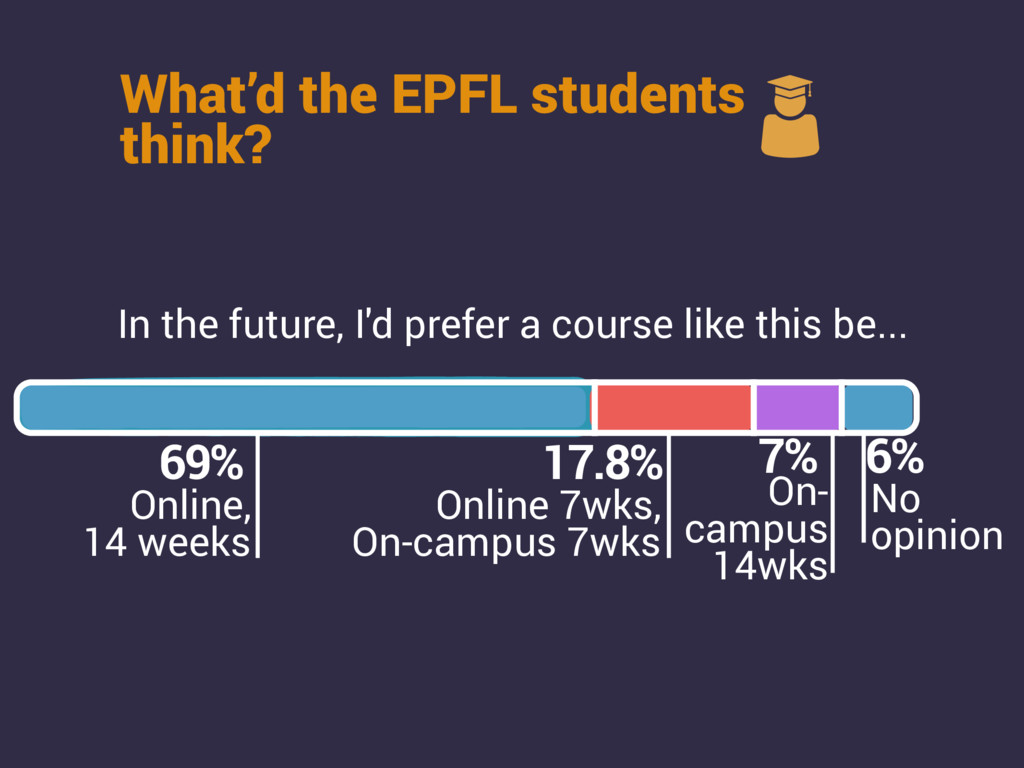 What'd the EPFL students think? In the future, ...