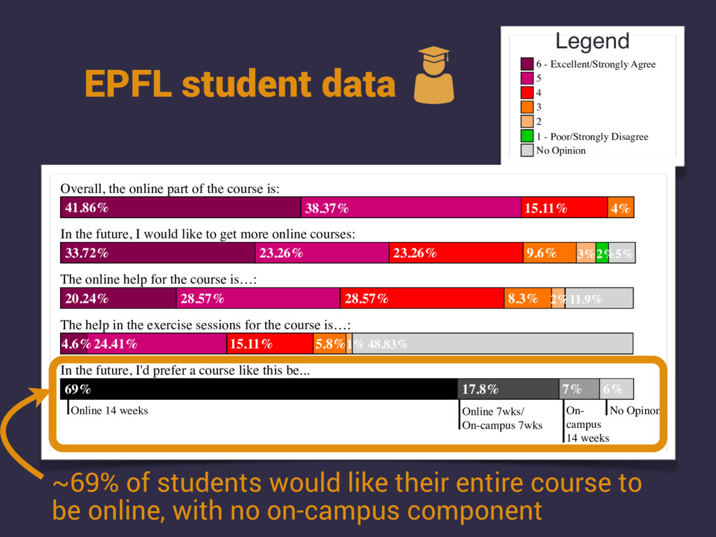 EPFL student data 6 - Excellent/Strongly Agree ...