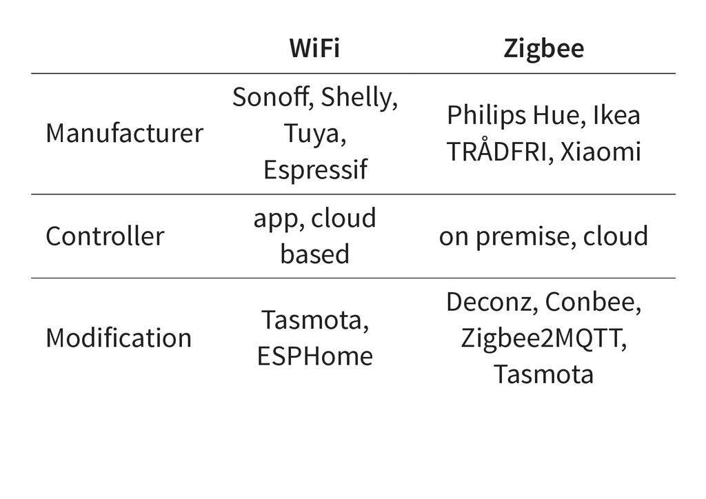 WiFi Zigbee Manufacturer Sonoff, Shelly, Tuya, E...