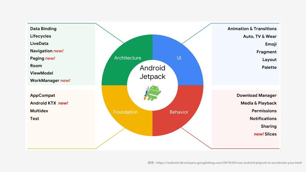 ը૾ : https://android-developers.googleblog.com/...