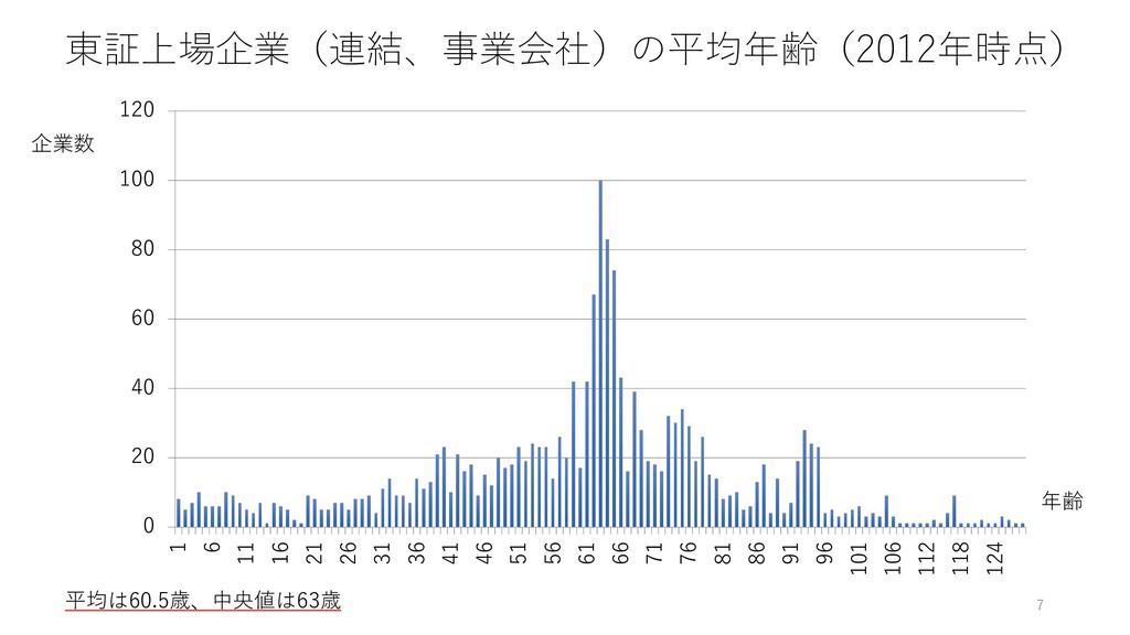 東証上場企業(連結、事業会社)の平均年齢(2012年時点) 7 企業数 年齢 0 20 40 ...