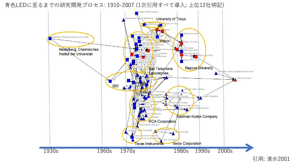 1930s 1960s 1970s 1990s 2000s 青色LEDに至るまでの研究開発プロ...