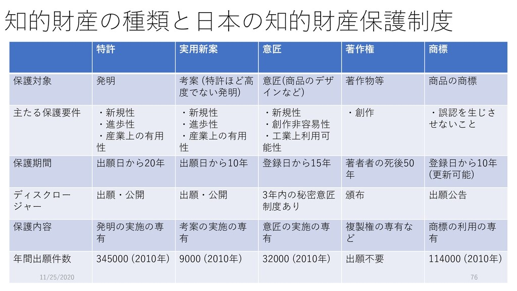 知的財産の種類と日本の知的財産保護制度 特許 実用新案 意匠 著作権 商標 保護対象 発明 考...