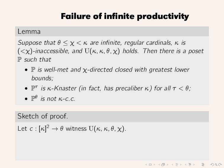 Failure of infinite productivity Lemma Suppose t...