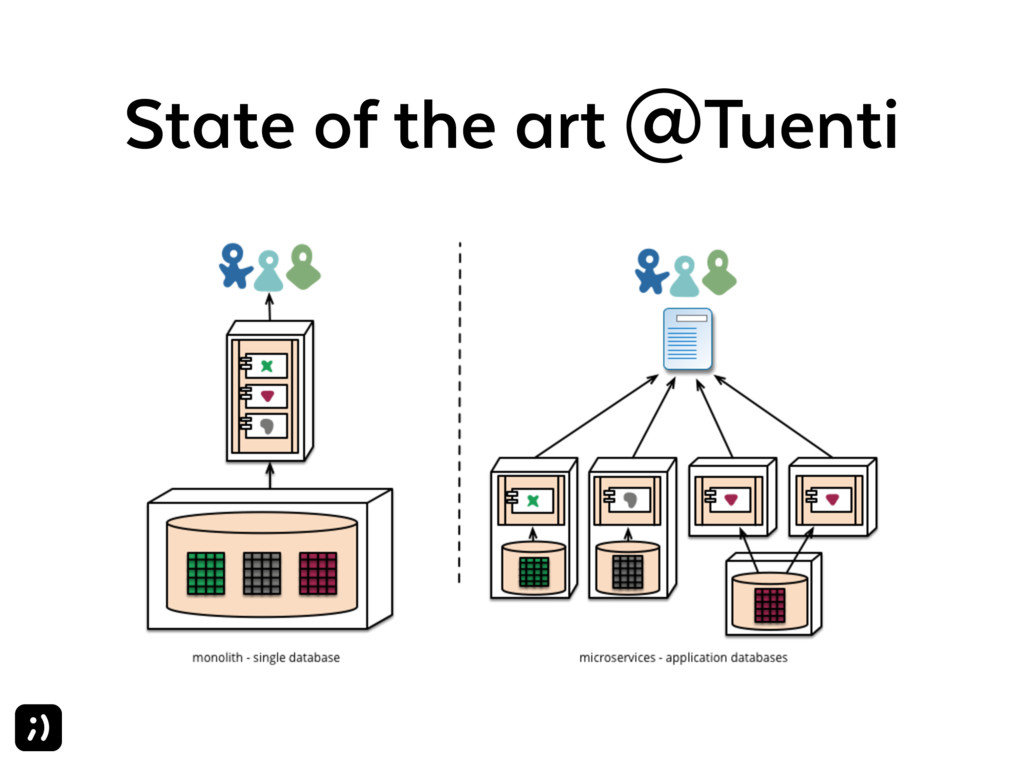 State of the art @Tuenti