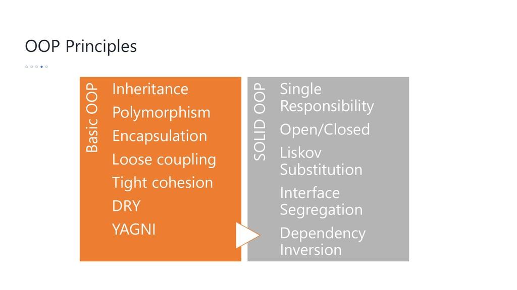 OOP Principles Basic OOP Inheritance Polymorphi...