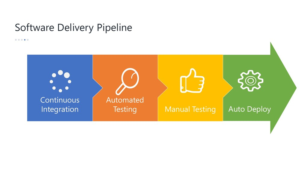 Software Delivery Pipeline Auto Deploy Manual T...
