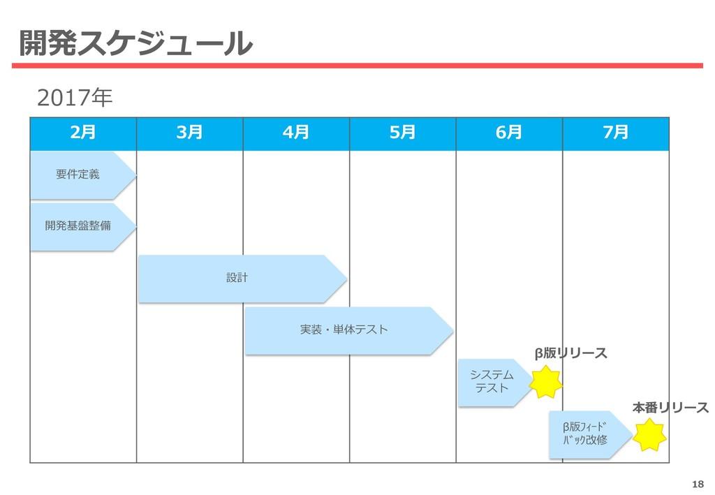 開発スケジュール 18 2月 3月 4月 5月 6月 7月 要件定義 2017年 開発基盤整備...