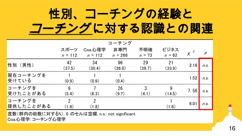 16 スポーツ n = 112 Coa.心理学 n = 112 非専門 n = 266 不明確...