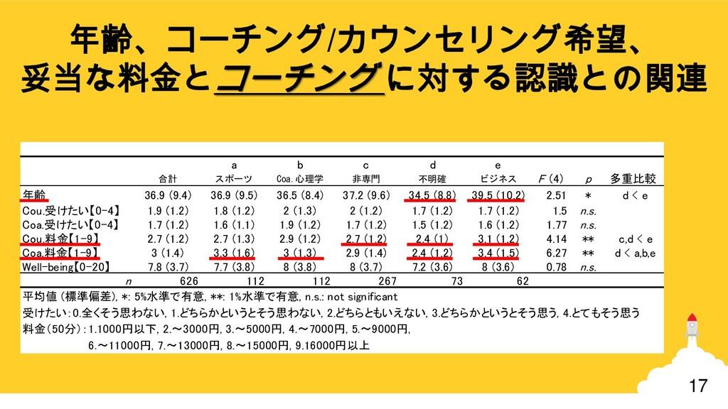 17 a b c d e 合計 スポーツ Coa.心理学 非専門 不明確 ビジネス F (4)...