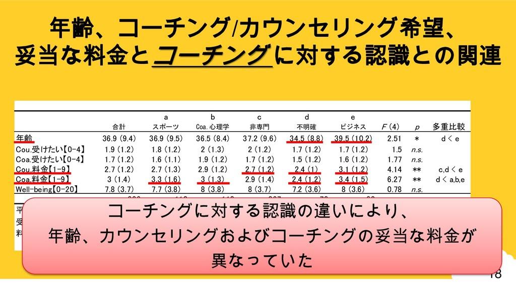 18 a b c d e 合計 スポーツ Coa.心理学 非専門 不明確 ビジネス F (4)...