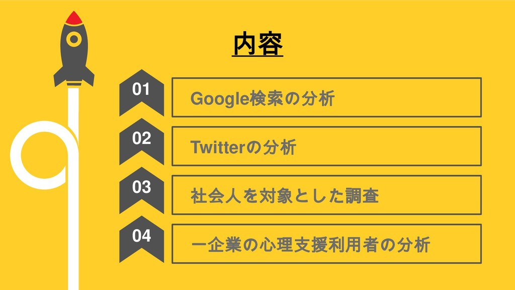 内容 Google検索の分析 01 Twitterの分析 02 社会人を対象とした調査 03 ...