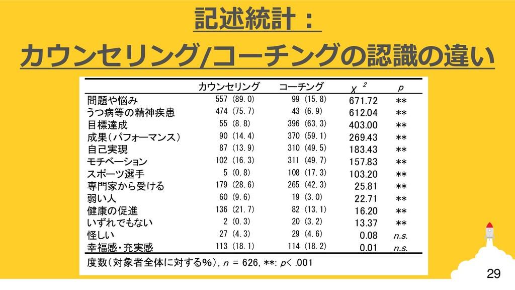 29 記述統計: カウンセリング/コーチングの認識の違い χ 2 p 問題や悩み 557 (8...