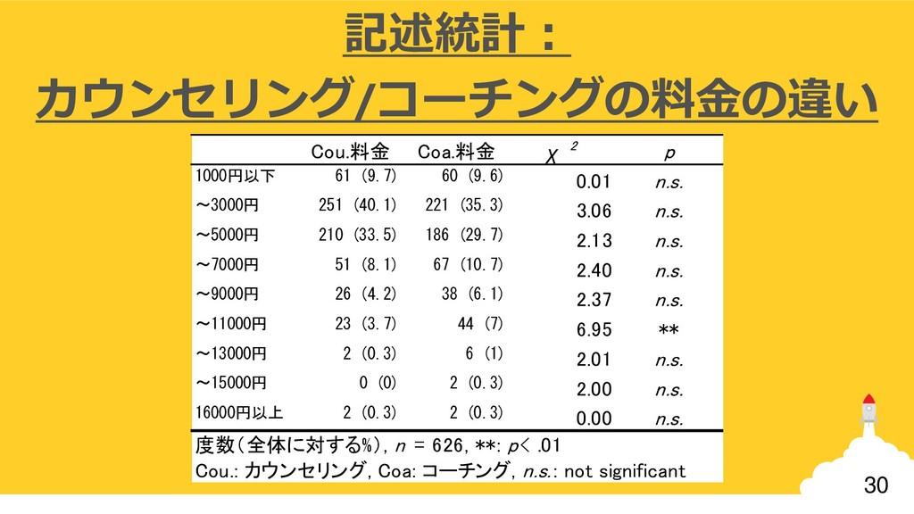 30 記述統計: カウンセリング/コーチングの料金の違い Cou.料金 Coa.料金 χ 2 ...