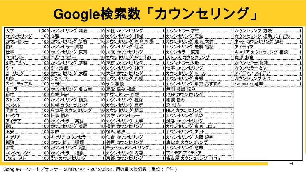 4 Google検索数「カウンセリング」 大学 1,000 カウンセリング 料金 10 女性 ...