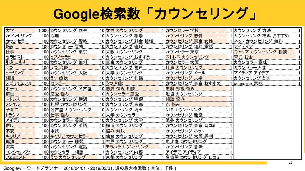 5 Google検索数「カウンセリング」 Googleキーワードプランナー 2018/04/0...
