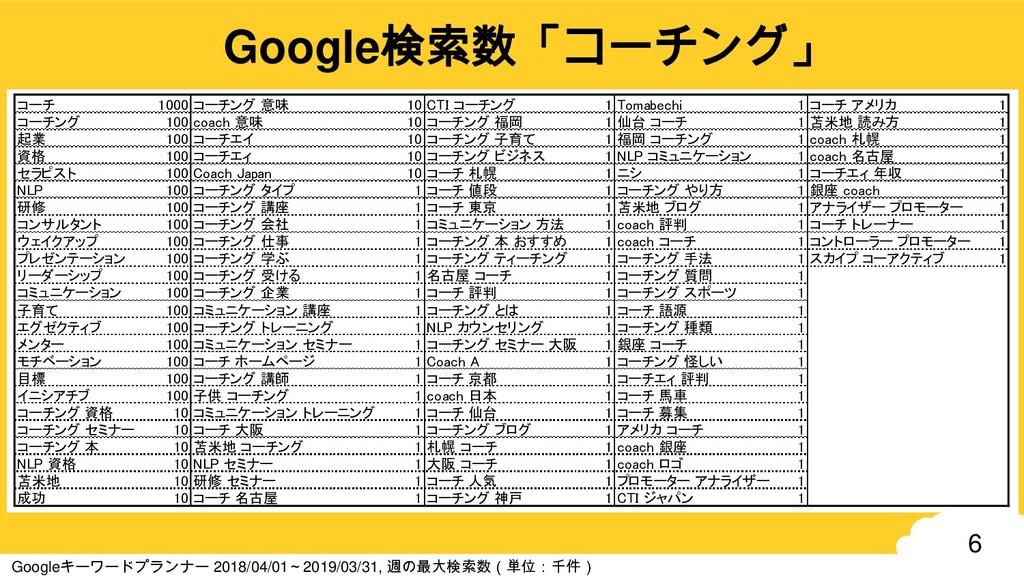 6 Google検索数「コーチング」 Googleキーワードプランナー 2018/04/01~...