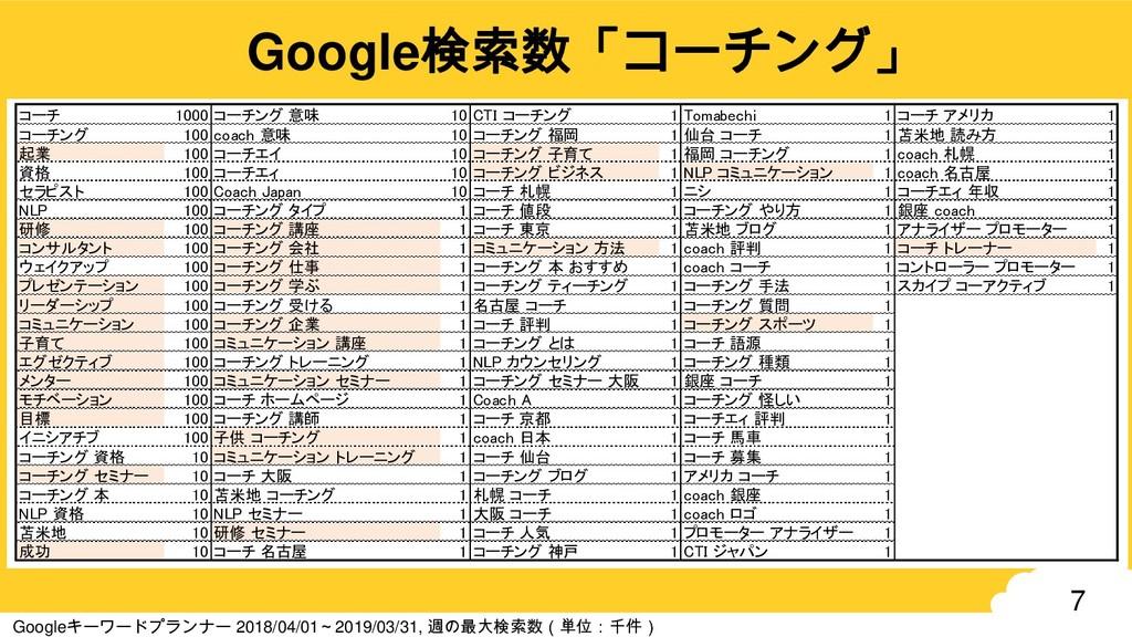 7 Google検索数「コーチング」 Googleキーワードプランナー 2018/04/01~...