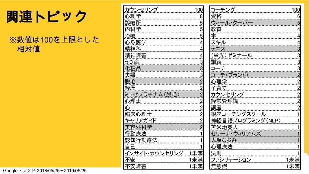 8 関連トピック カウンセリング 100 コーチング 100 心理学 8 資格 6 診療所 5...