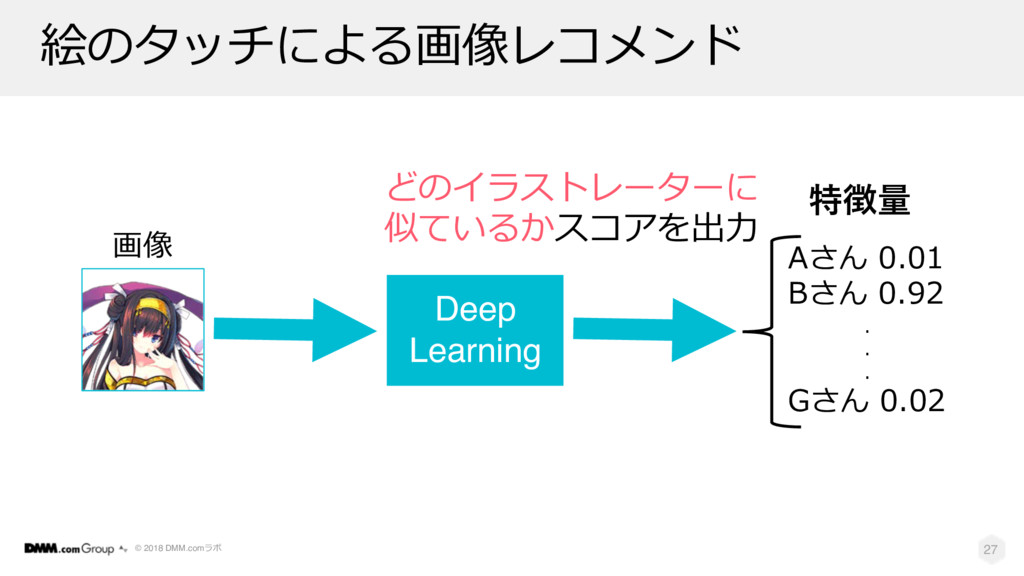 © 2018 DMM.com . B 27 B Deep Learning  1 1 1...