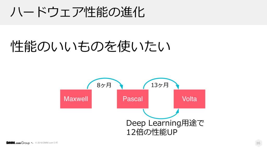 © 2018 DMM.com 8 2 35 Maxwell Pascal Volta D1 2...