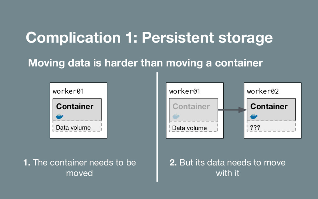 Complication 1: Persistent storage Moving data ...