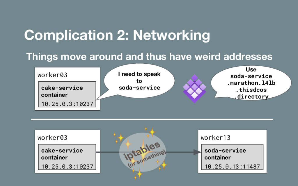 Complication 2: Networking Things move around a...