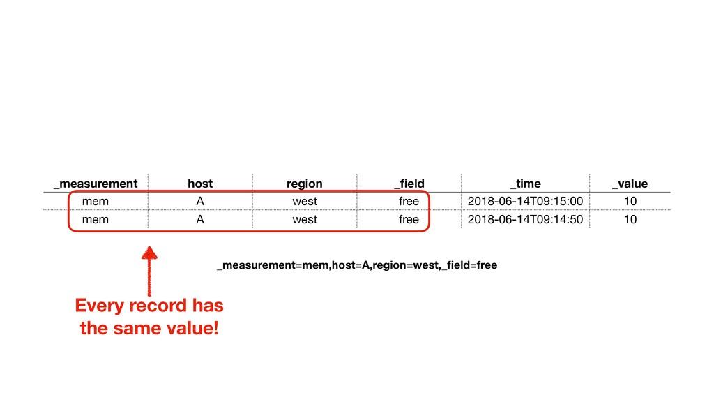 _measurement host region _field _time _value mem...
