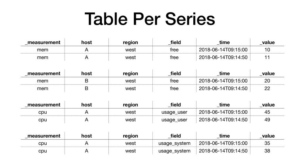 Table Per Series _measurement host region _field...