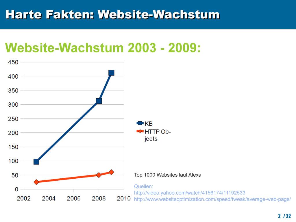 Harte Fakten: Website-Wachstum Harte Fakten: We...
