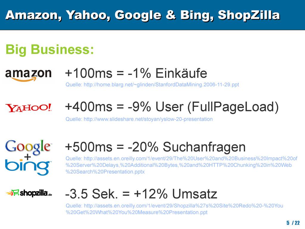 Amazon, Yahoo, Google & Bing, ShopZilla Amazon,...